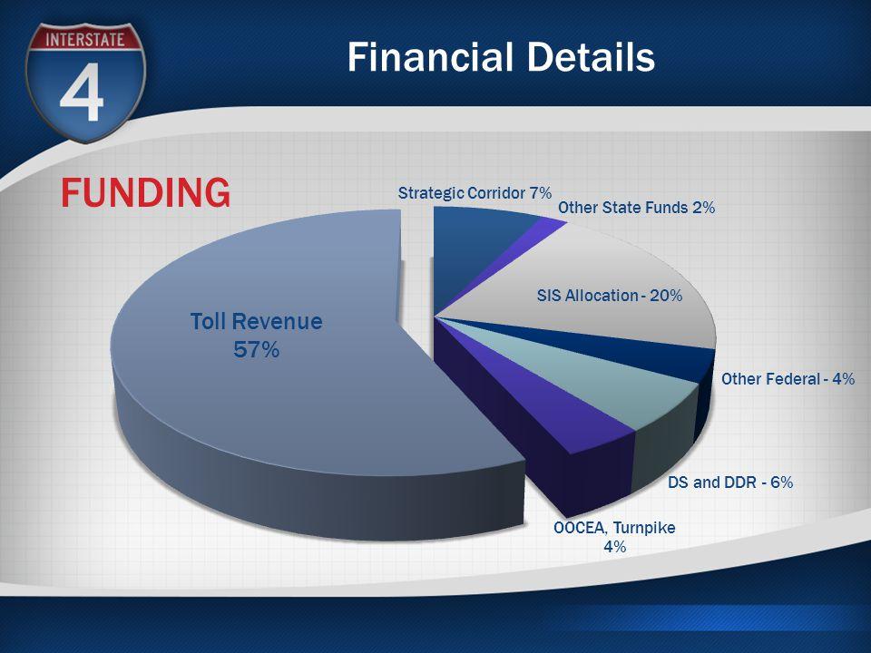 Financial Details