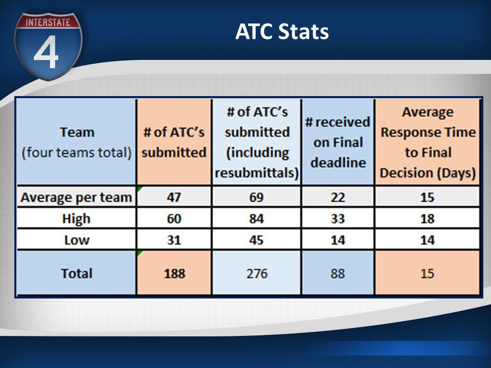 ATC Stats