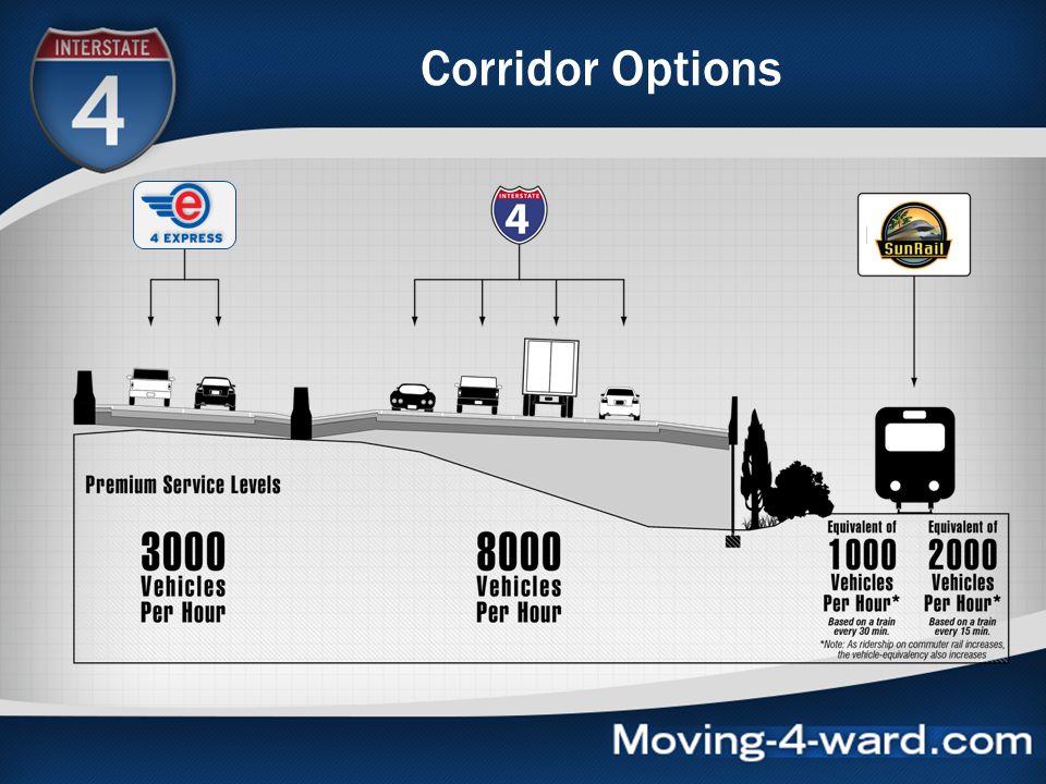 Corridor Options SunRail