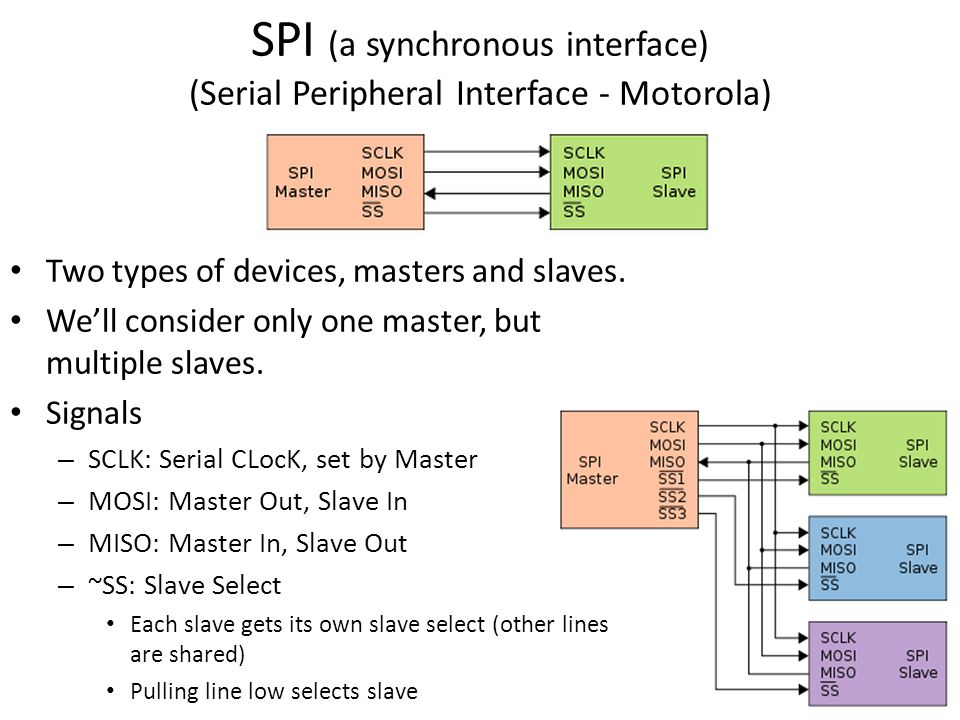SPI (a synchronous interface) (Serial Peripheral Interface - Motorola) Two types of devices, masters and slaves. We'll consider only one master, but m