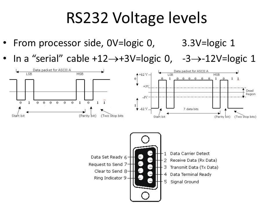"""RS232 Voltage levels From processor side, 0V=logic 0, 3.3V=logic 1 In a """"serial"""" cable +12  +3V=logic 0, -3  -12V=logic 1"""