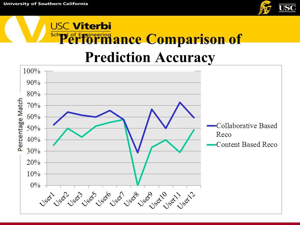 Performance Comparison of Prediction Accuracy