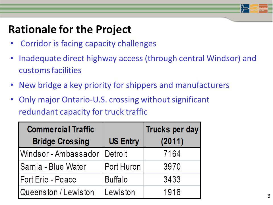 3 Corridor is facing capacity challenges Inadequate direct highway access (through central Windsor) and customs facilities New bridge a key priority for shippers and manufacturers Only major Ontario-U.S.