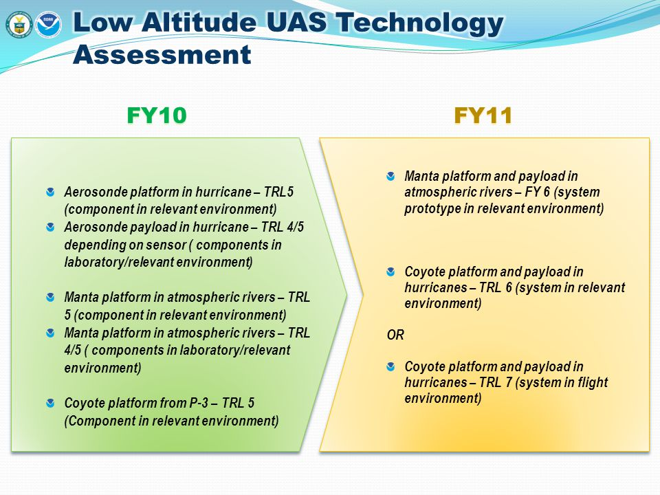 FY10FY11 Aerosonde platform in hurricane – TRL5 (component in relevant environment) Aerosonde payload in hurricane – TRL 4/5 depending on sensor ( com