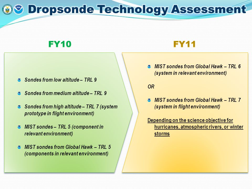 FY10FY11 Sondes from low altitude – TRL 9 Sondes from medium altitude – TRL 9 Sondes from high altitude – TRL 7 (system prototype in flight environmen
