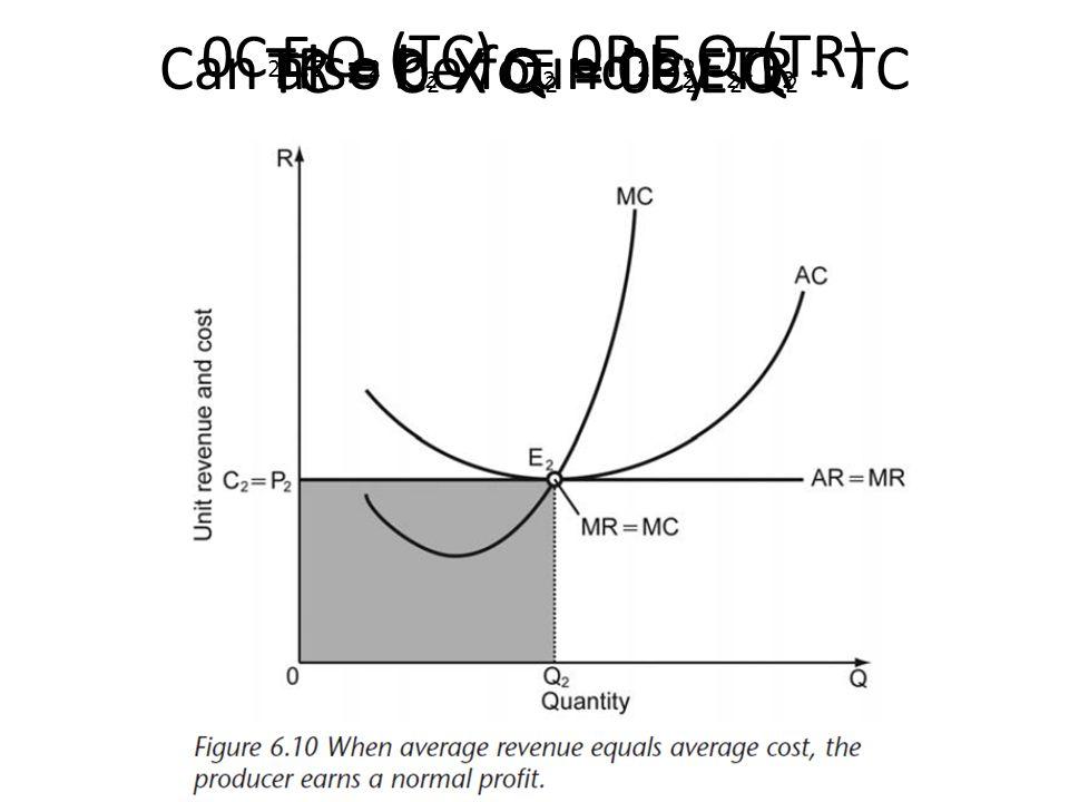 Can also be found by TR - TC TR = P 2 X Q 2 = 0P 2 E 2 Q 2 TC = C 2 X Q 2 = 0C 2 E 2 Q 2 0C 2 E 2 Q 2 (TC) = 0P 2 E 2 Q 2 (TR)