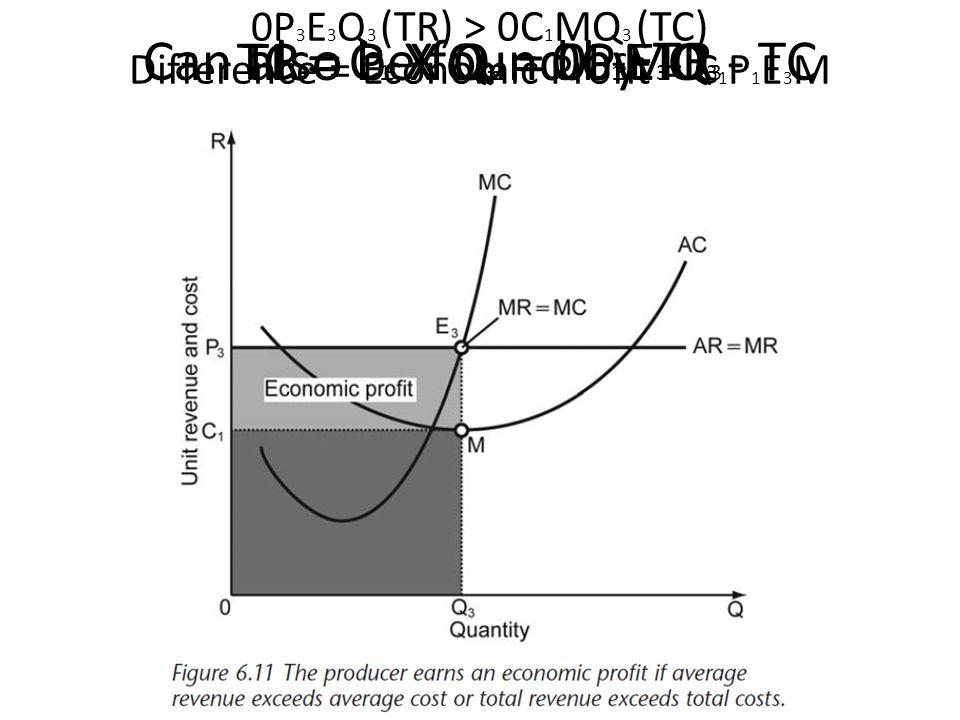 Can also be found by TR - TC TR = P 3 X Q 3 = 0P 3 E 3 Q 3 TC = C 1 X Q 3 = 0C 1 MQ 3 0P 3 E 3 Q 3 (TR) > 0C 1 MQ 3 (TC) Difference = Economic Profit = C 1 P 1 E 3 M