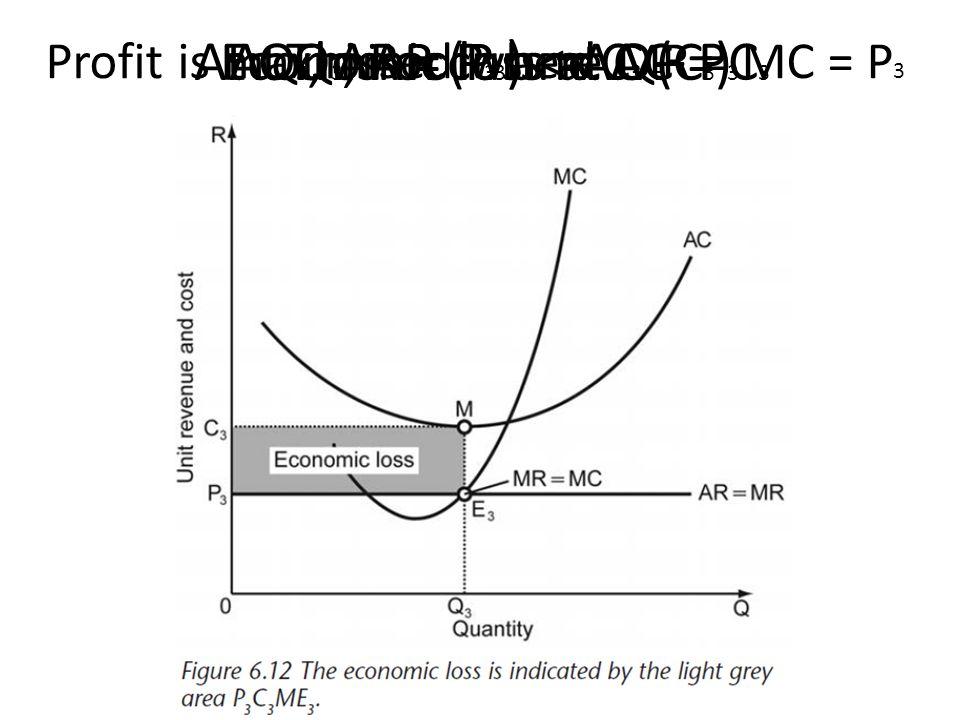 Profit is maximised where MR = MC = P 3 This occurs at Q 3 At Q 3, AR = P 3 and AC = C 3 At Q 3, AR (P 3 ) < AC (C 3 ) Economic loss = C 3 – P 3