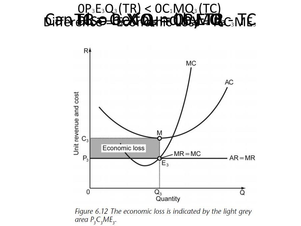 Can also be found by TR - TC TR = P 3 X Q 3 = 0P 3 E 3 Q 3 TC = C 3 X Q 3 = 0C 3 MQ 3 0P 3 E 3 Q 3 (TR) < 0C 1 MQ 3 (TC) Difference = Economic Loss = P 3 C 3 ME 3