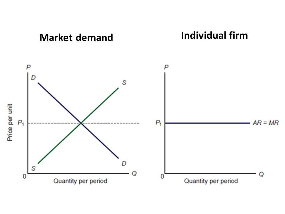 Market demand Individual firm