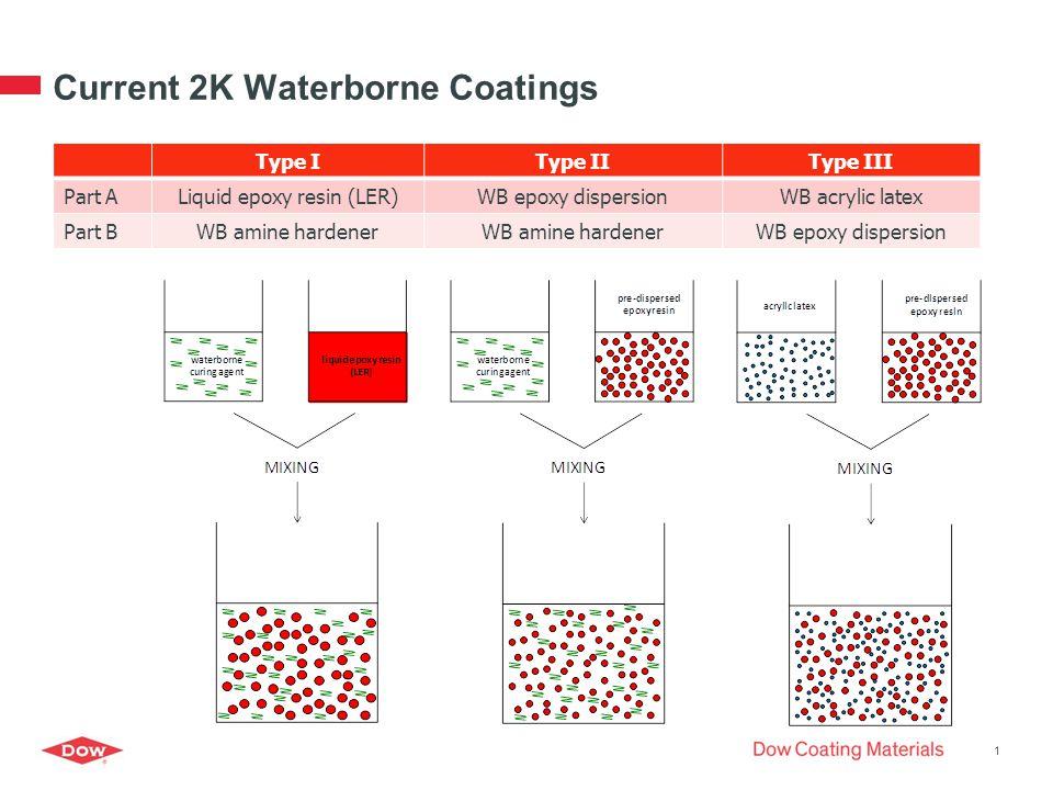 Current 2K Waterborne Coatings 1 Type IType IIType III Part ALiquid epoxy resin (LER)WB epoxy dispersionWB acrylic latex Part BWB amine hardener WB epoxy dispersion