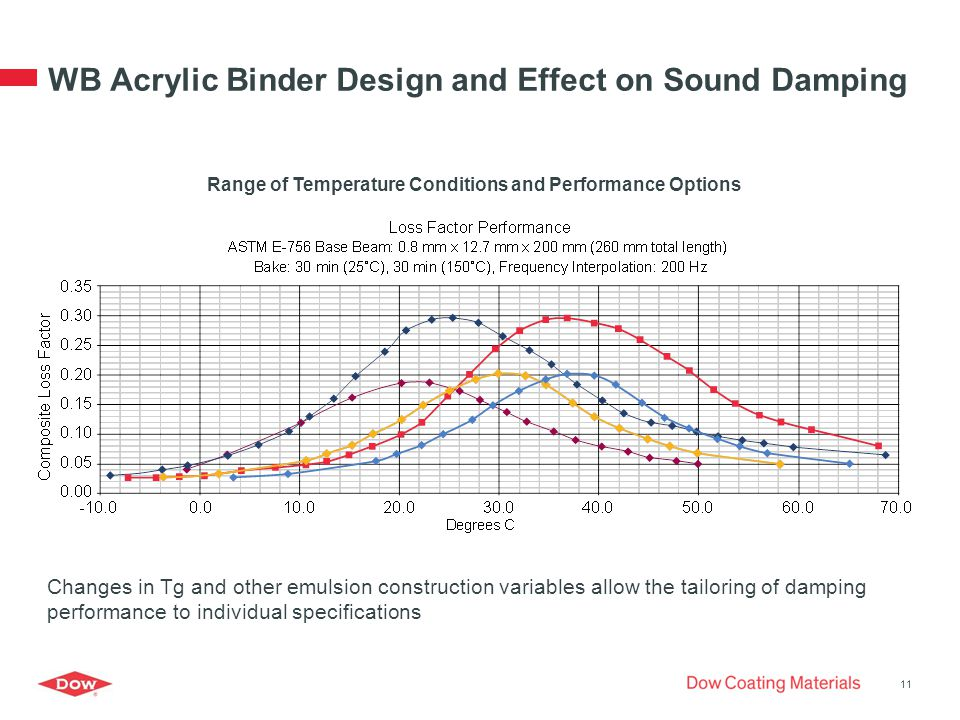 WB Acrylic Binder Design and Effect on Sound Damping Changes in Tg and other emulsion construction variables allow the tailoring of damping performance to individual specifications Range of Temperature Conditions and Performance Options 11