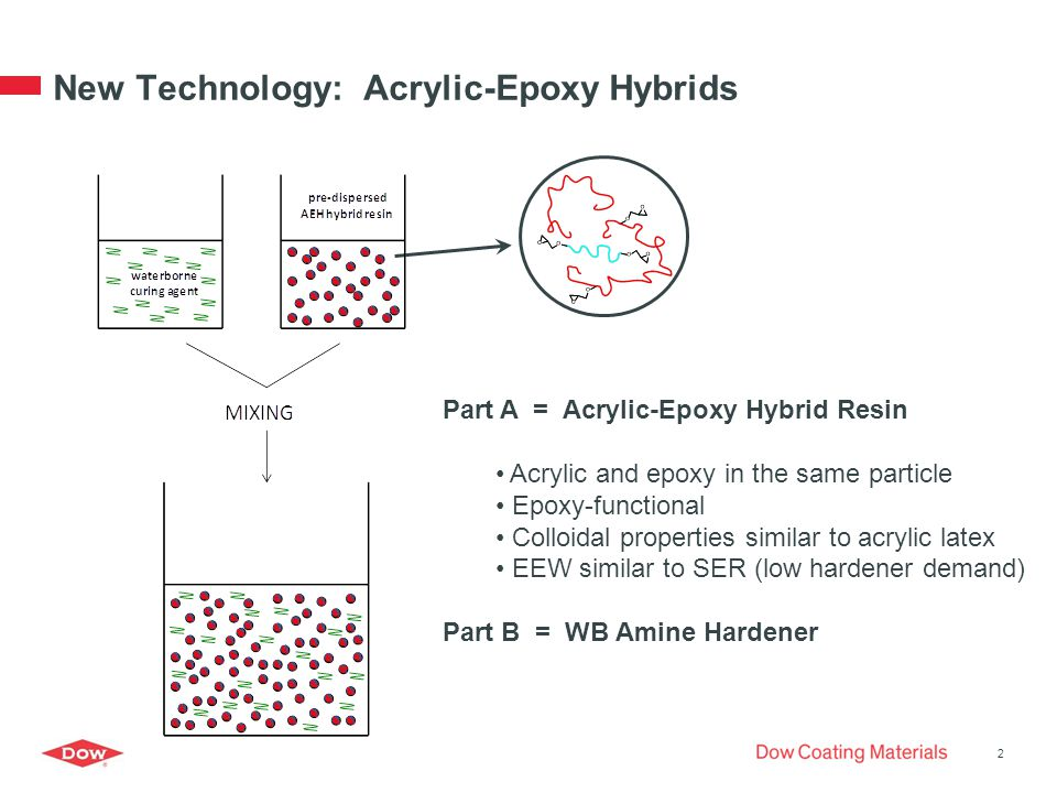 New Technology: Acrylic-Epoxy Hybrids 2 Part A = Acrylic-Epoxy Hybrid Resin Acrylic and epoxy in the same particle Epoxy-functional Colloidal properties similar to acrylic latex EEW similar to SER (low hardener demand) Part B = WB Amine Hardener