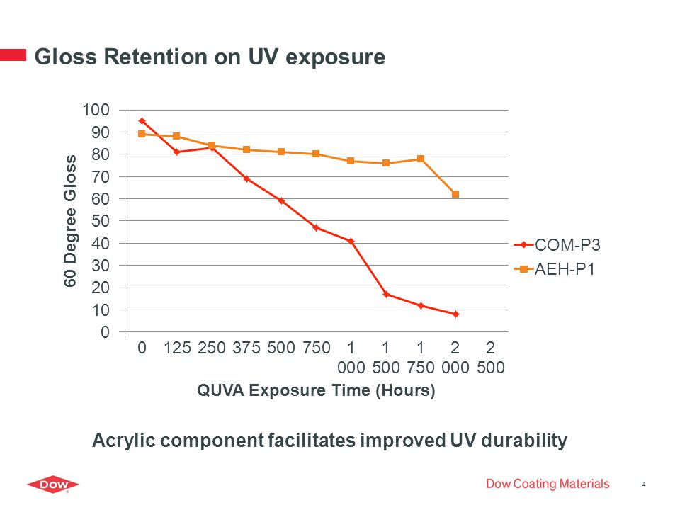 Gloss Retention on UV exposure 4 Acrylic component facilitates improved UV durability
