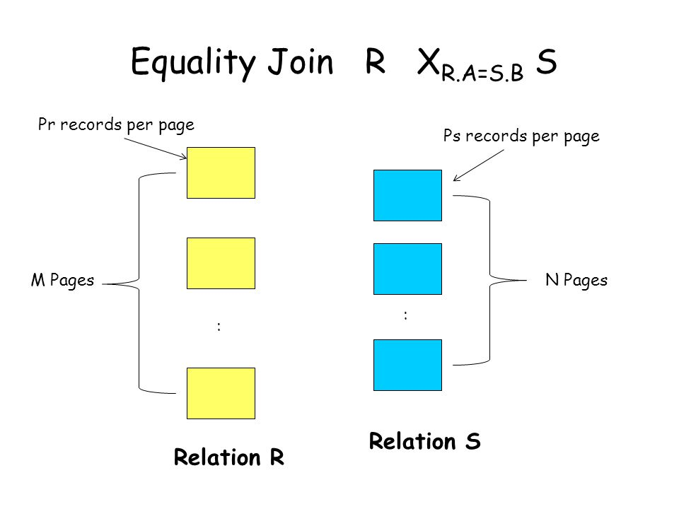 Equality Join R X R.A=S.B S : : Relation R M PagesN Pages Relation S Pr records per page Ps records per page
