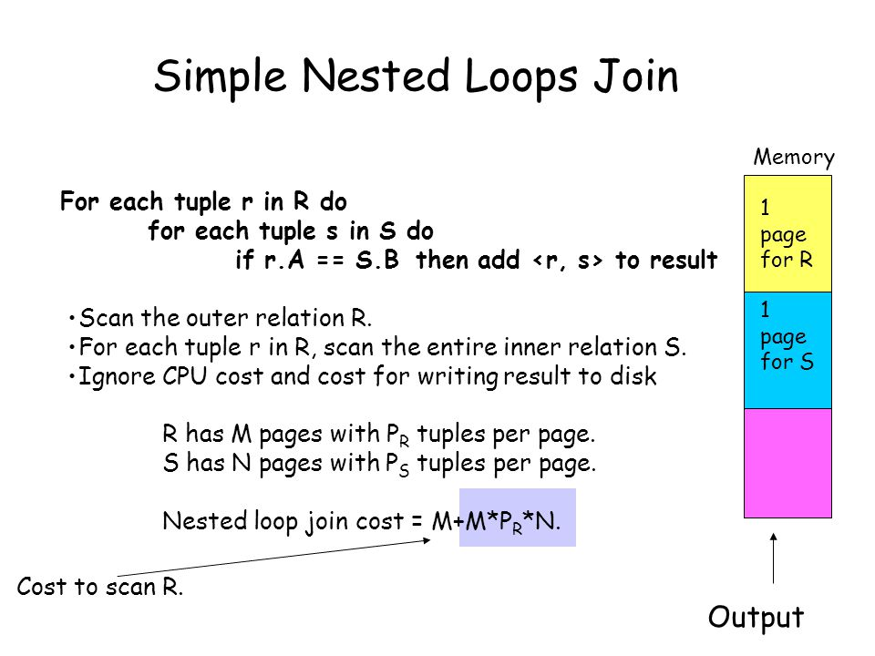 Simple Nested Loops Join For each tuple r in R do for each tuple s in S do if r.A == S.B then add to result Scan the outer relation R.