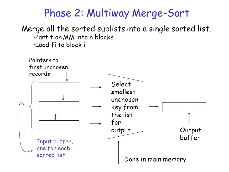 Phase 2: Multiway Merge-Sort Pointers to first unchosen records Select smallest unchosen key from the list for output Output buffer Input buffer, one for each sorted list Done in main memory Merge all the sorted sublists into a single sorted list.