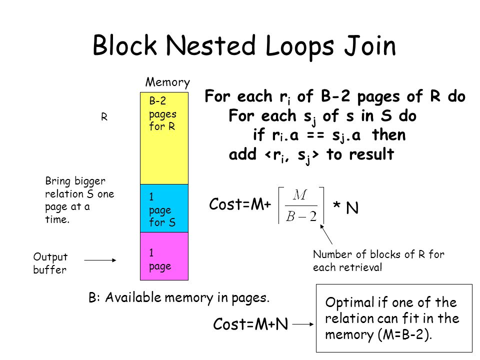Block Nested Loops Join B-2 pages for R Memory Output buffer R Bring bigger relation S one page at a time.