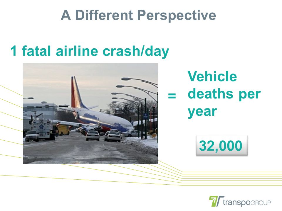 A Different Perspective Vehicle deaths per year 32,000 1 fatal airline crash/day =