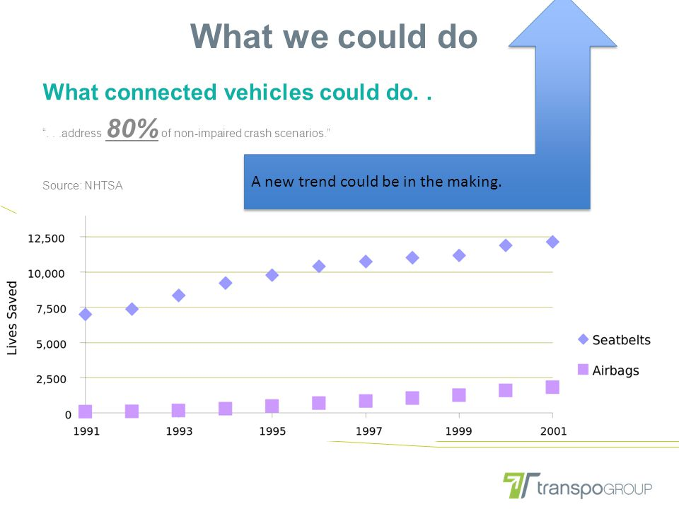 """What we could do What connected vehicles could do.. """"...address 80% of non-impaired crash scenarios."""" Source: NHTSA A new trend could be in the making"""