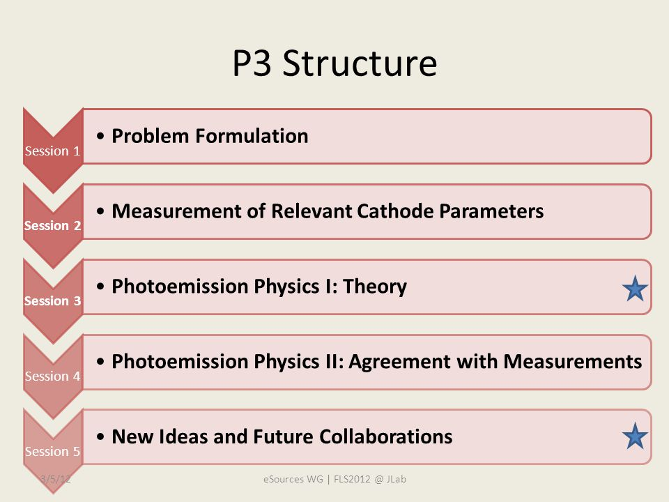 P3 Structure Session 1 Problem Formulation Session 2 Measurement of Relevant Cathode Parameters Session 3 Photoemission Physics I: Theory Session 4 Photoemission Physics II: Agreement with Measurements Session 5 New Ideas and Future Collaborations 3/5/12eSources WG | FLS2012 @ JLab