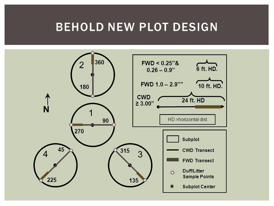 "BEHOLD NEW PLOT DESIGN N 4 45 225 90 270 135 360 180 3 2 1 FWD < 0.25""& 0.26 – 0.9"" FWD 1.0 – 2.9"""" 6 ft. HD. 10 ft. HD. 24 ft. HD HD.=horizontal dist"