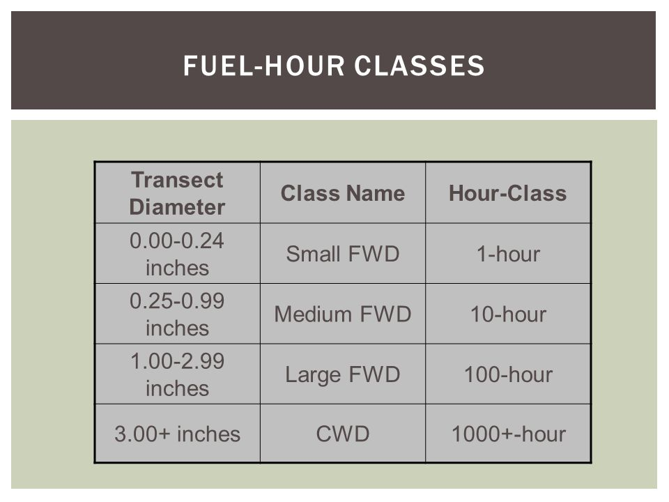 FUEL-HOUR CLASSES Transect Diameter Class NameHour-Class 0.00-0.24 inches Small FWD1-hour 0.25-0.99 inches Medium FWD10-hour 1.00-2.99 inches Large FWD100-hour 3.00+ inchesCWD1000+-hour