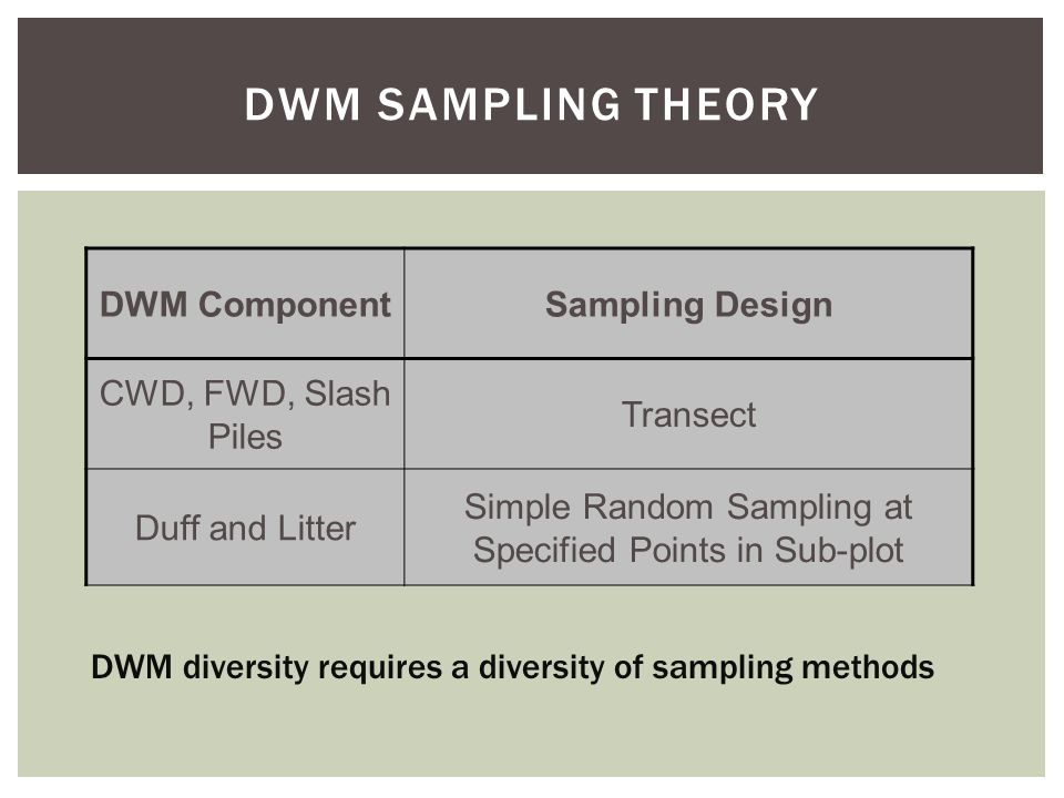 DWM SAMPLING THEORY DWM ComponentSampling Design CWD, FWD, Slash Piles Transect Duff and Litter Simple Random Sampling at Specified Points in Sub-plot DWM diversity requires a diversity of sampling methods