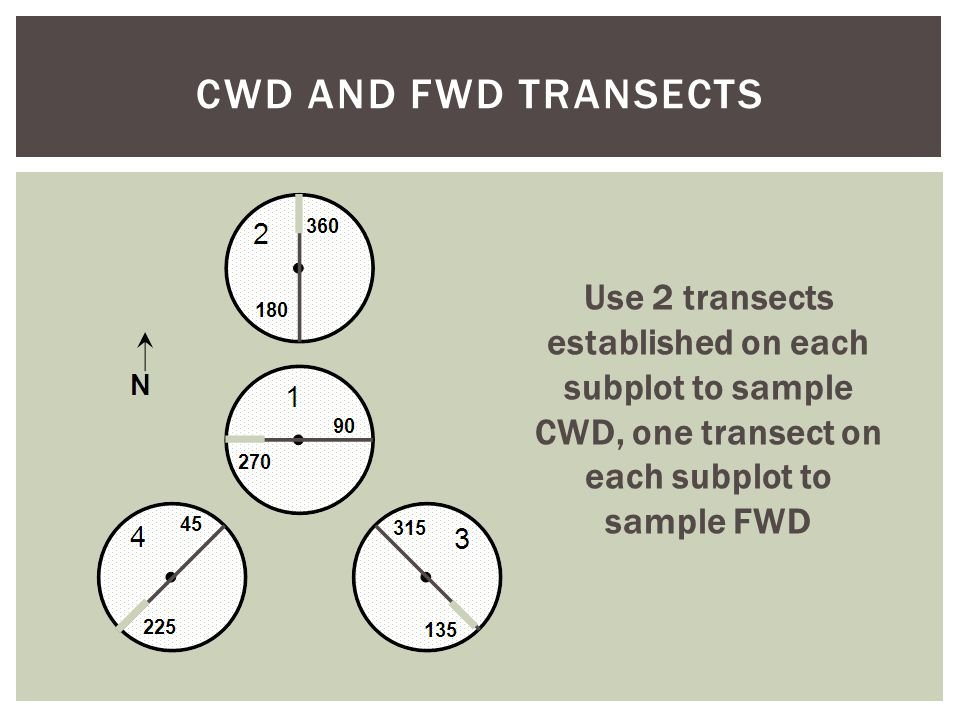 CWD AND FWD TRANSECTS Use 2 transects established on each subplot to sample CWD, one transect on each subplot to sample FWD