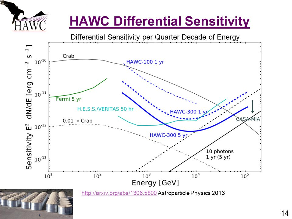 14 HAWC Differential Sensitivity Differential Sensitivity per Quarter Decade of Energy http://arxiv.org/abs/1306.5800http://arxiv.org/abs/1306.5800 As
