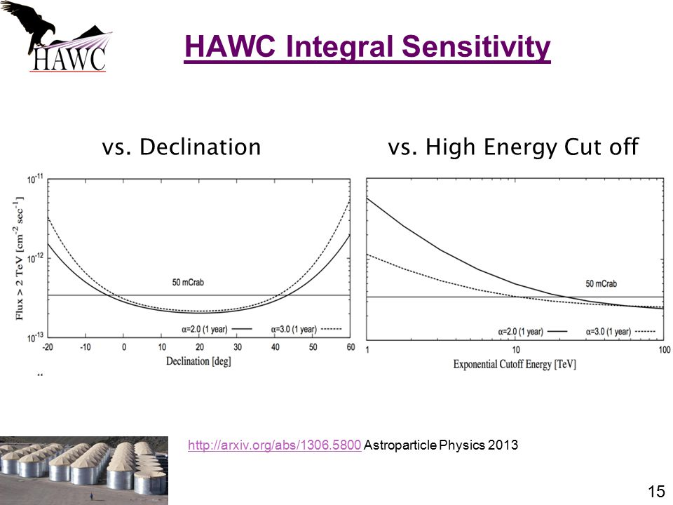 15 vs. Declination HAWC Integral Sensitivity vs.