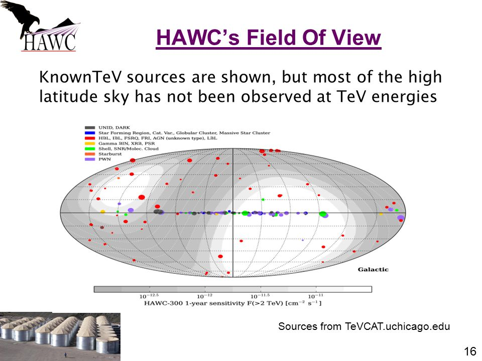 16 KnownTeV sources are shown, but most of the high latitude sky has not been observed at TeV energies HAWC's Field Of View Sources from TeVCAT.uchicago.edu