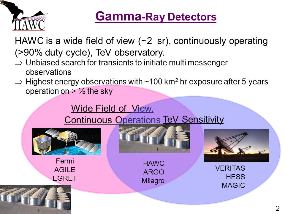 2 Gamma -Ray Detectors Wide Field of View, Continuous Operations Fermi AGILE EGRET TeV Sensitivity HAWC ARGO Milagro VERITAS HESS MAGIC HAWC is a wide field of view (~2 sr), continuously operating (>90% duty cycle), TeV observatory.