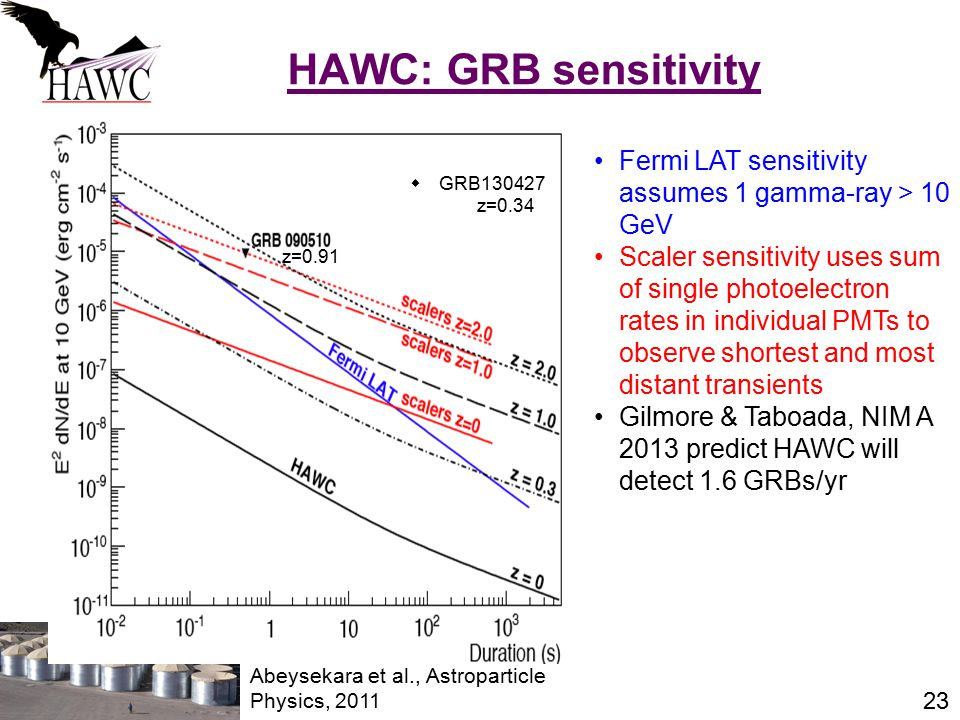 23 HAWC: GRB sensitivity Fermi LAT sensitivity assumes 1 gamma-ray > 10 GeV Scaler sensitivity uses sum of single photoelectron rates in individual PMTs to observe shortest and most distant transients Gilmore & Taboada, NIM A 2013 predict HAWC will detect 1.6 GRBs/yr Abeysekara et al., Astroparticle Physics, 2011  GRB130427 z=0.34 z=0.91