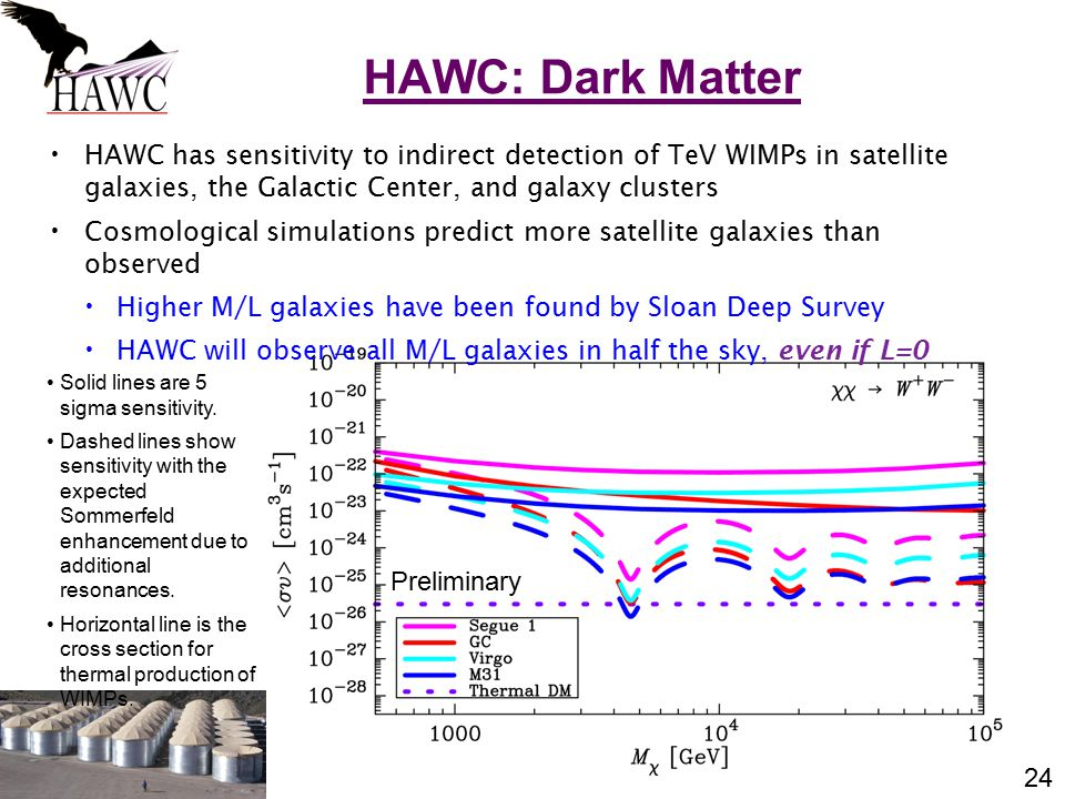 24 HAWC has sensitivity to indirect detection of TeV WIMPs in satellite galaxies, the Galactic Center, and galaxy clusters Cosmological simulations predict more satellite galaxies than observed Higher M/L galaxies have been found by Sloan Deep Survey HAWC will observe all M/L galaxies in half the sky, even if L=0 HAWC: Dark Matter Preliminary Solid lines are 5 sigma sensitivity.