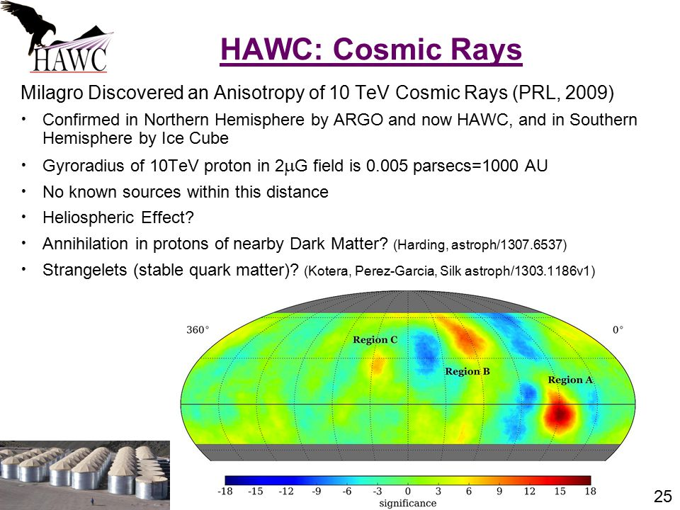 25 Milagro Discovered an Anisotropy of 10 TeV Cosmic Rays (PRL, 2009) Confirmed in Northern Hemisphere by ARGO and now HAWC, and in Southern Hemisphere by Ice Cube Gyroradius of 10TeV proton in 2  G field is 0.005 parsecs=1000 AU No known sources within this distance Heliospheric Effect.