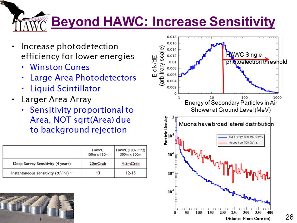 26 Increase photodetection efficiency for lower energies Winston Cones Large Area Photodetectors Liquid Scintillator Larger Area Array Sensitivity proportional to Area, NOT sqrt(Area) due to background rejection Beyond HAWC: Increase Sensitivity Energy of Secondary Particles in Air Shower at Ground Level (MeV) E dN/dE (arbitrary scale) HAWC Single photoelectron threshold Muons have broad lateral distribution