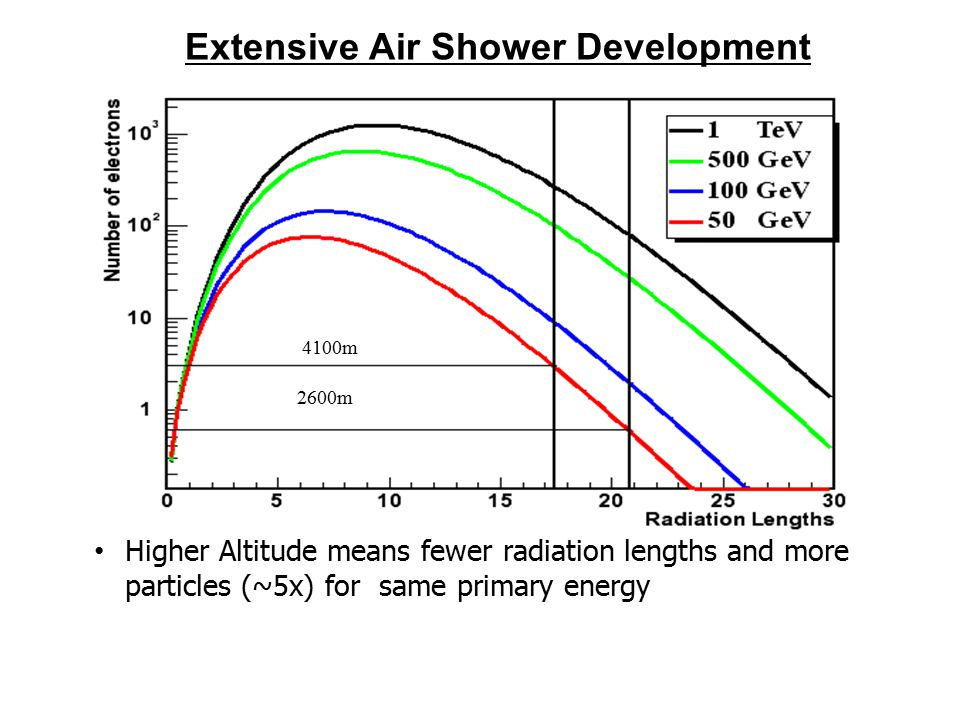 4100m 2600m Higher Altitude means fewer radiation lengths and more particles (~5x) for same primary energy Extensive Air Shower Development