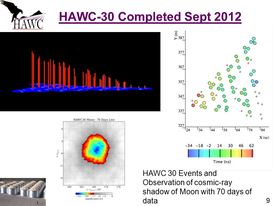 9 HAWC-30 Completed Sept 2012 HAWC 30 Events and Observation of cosmic-ray shadow of Moon with 70 days of data