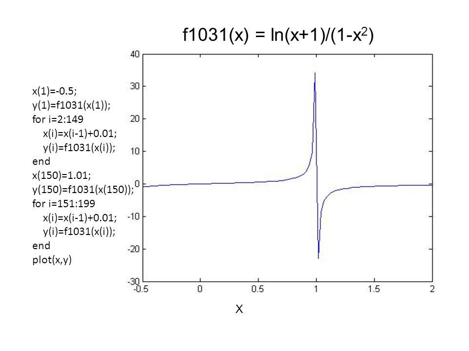 X f1031(x) = ln(x+1)/(1-x 2 ) x(1)=-0.5; y(1)=f1031(x(1)); for i=2:149 x(i)=x(i-1)+0.01; y(i)=f1031(x(i)); end x(150)=1.01; y(150)=f1031(x(150)); for i=151:199 x(i)=x(i-1)+0.01; y(i)=f1031(x(i)); end plot(x,y)