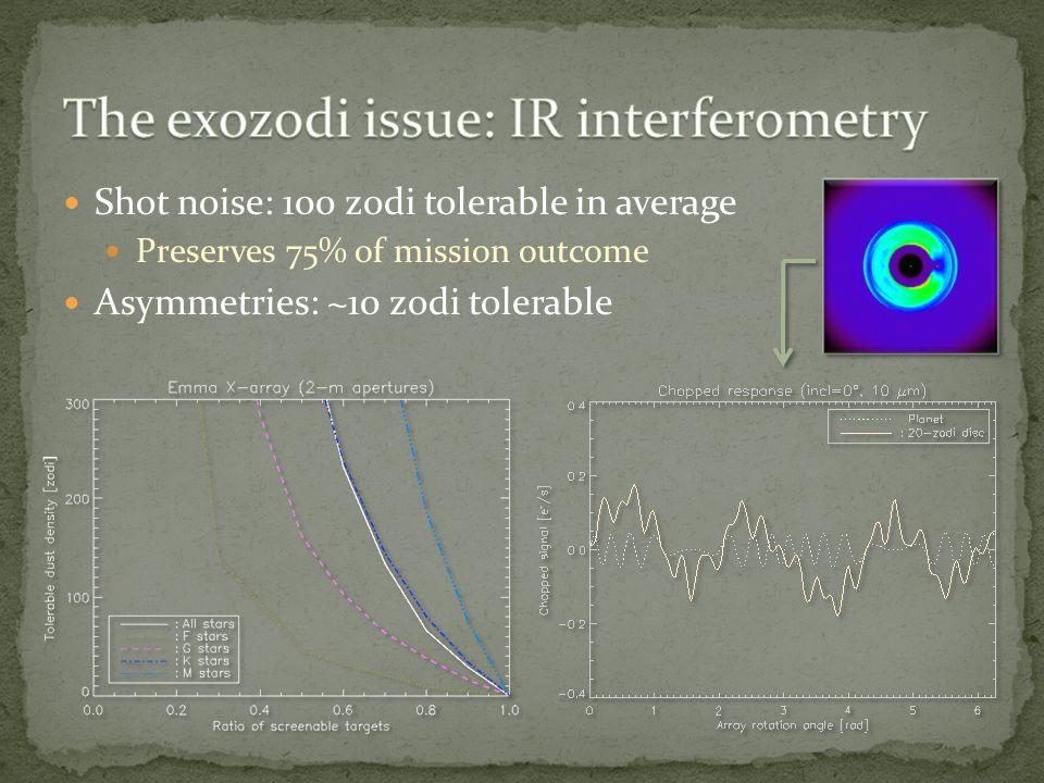 Shot noise: 100 zodi tolerable in average Preserves 75% of mission outcome Asymmetries: ~10 zodi tolerable