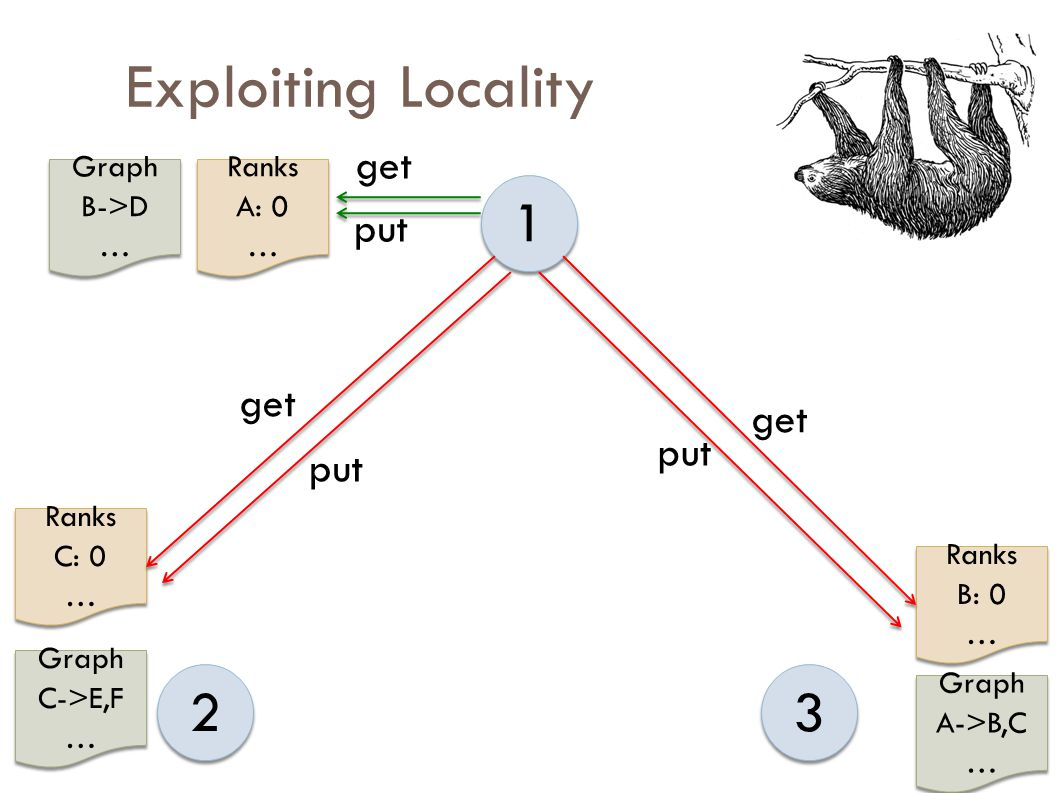 Exploiting Locality 1 1 2 2 3 3 Graph A->B,C … Graph A->B,C … Ranks A: 0 … Ranks A: 0 … Graph B->D … Graph B->D … Ranks B: 0 … Ranks B: 0 … Graph C->E,F … Graph C->E,F … Ranks C: 0 … Ranks C: 0 … get put get