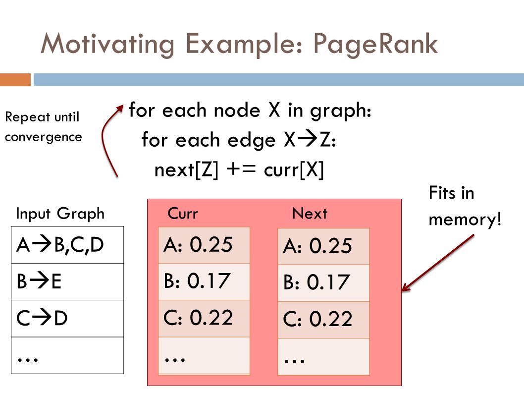 Motivating Example: PageRank for each node X in graph: for each edge X  Z: next[Z] += curr[X] Repeat until convergence A  B,C,D BEBE CDCD … A: 0.12 B: 0.15 C: 0.2 … A: 0 B: 0 C: 0 … CurrNextInput Graph A: 0.2 B: 0.16 C: 0.21 … A: 0.2 B: 0.16 C: 0.21 … A: 0.25 B: 0.17 C: 0.22 … A: 0.25 B: 0.17 C: 0.22 … Fits in memory!