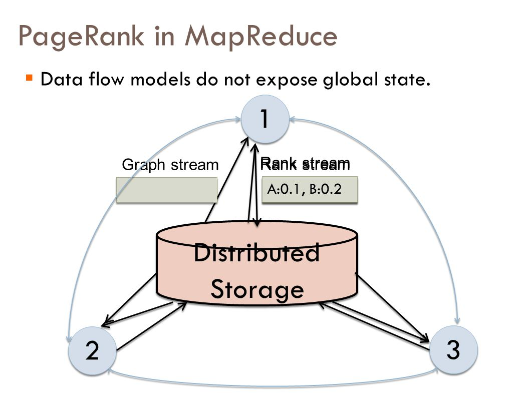 PageRank in MapReduce 1 1 2 2 3 3 Distributed Storage Graph streamRank stream A->B,C, B->D A:0.1, B:0.2 Rank stream A:0.1, B:0.2  Data flow models do not expose global state.