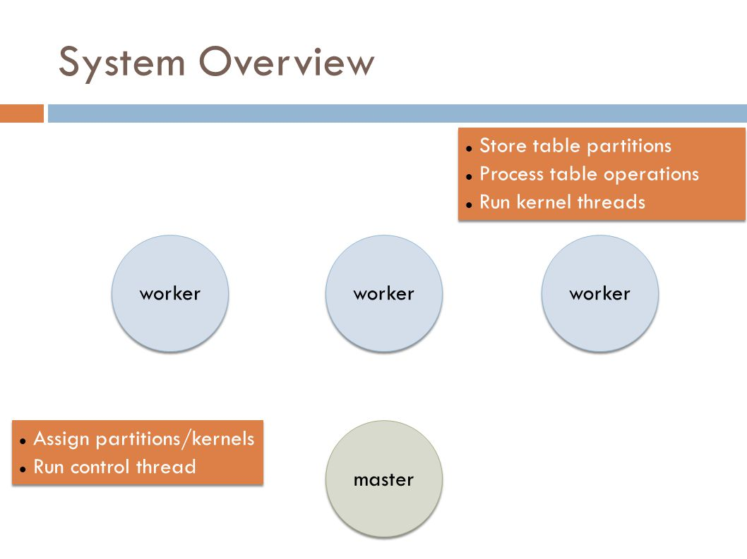 System Overview Store table partitions Process table operations Run kernel threads Store table partitions Process table operations Run kernel threads Assign partitions/kernels Run control thread Assign partitions/kernels Run control thread worker master