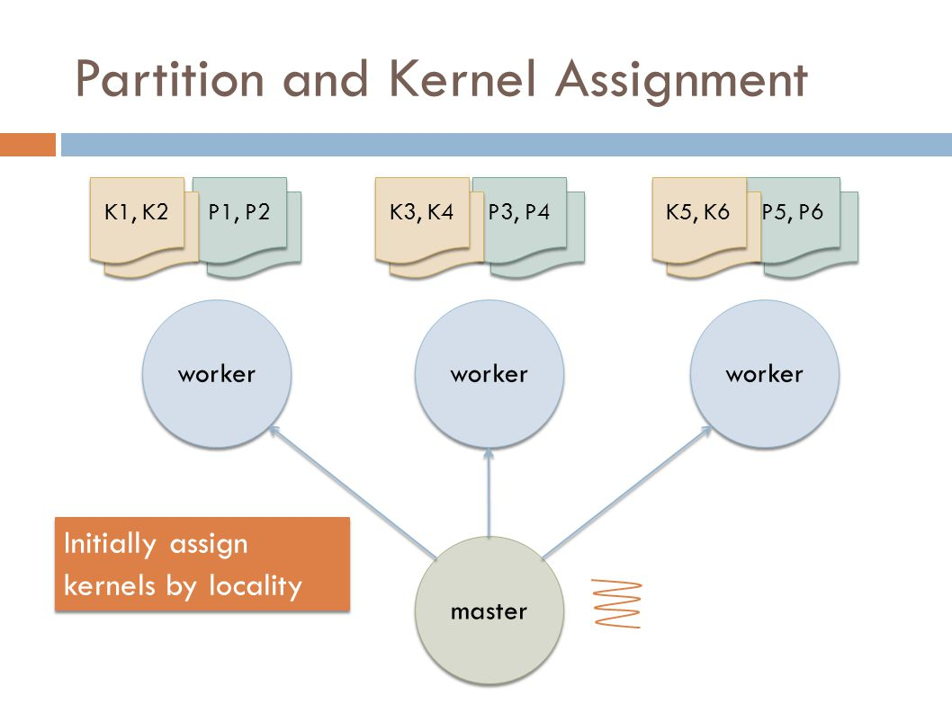 P1 Partition and Kernel Assignment P1, P2 P3 worker P3, P4 P5 P5, P6 master K1 K1, K2 K3 K3, K4 K6 K5, K6 Initially assign kernels by locality