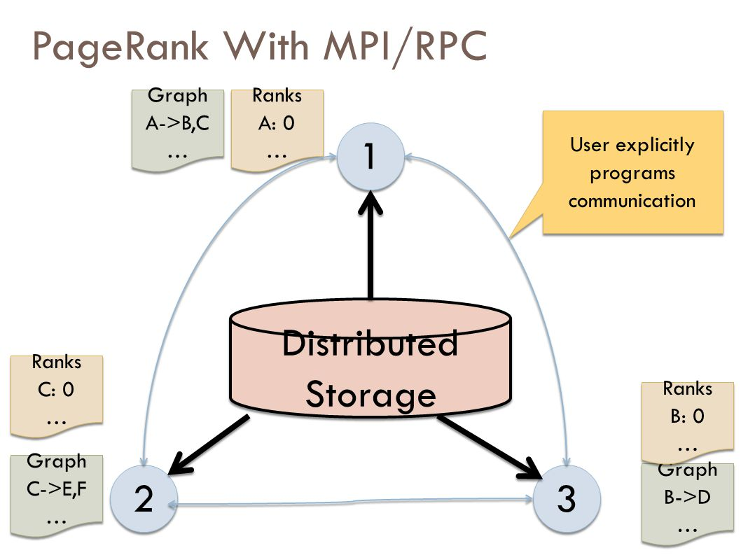 PageRank With MPI/RPC 1 1 2 2 3 3 Distributed Storage Graph A->B,C … Graph A->B,C … Ranks A: 0 … Ranks A: 0 … Graph B->D … Graph B->D … Ranks B: 0 … Ranks B: 0 … Graph C->E,F … Graph C->E,F … Ranks C: 0 … Ranks C: 0 … User explicitly programs communication
