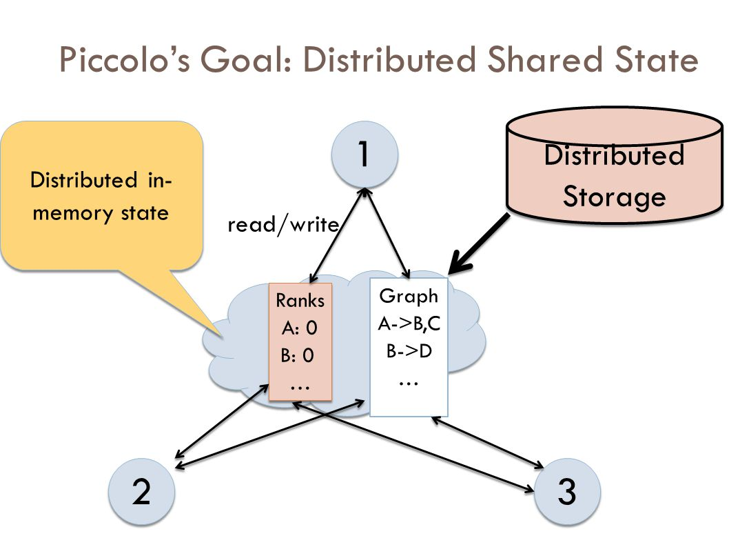 Piccolo's Goal: Distributed Shared State 1 1 2 2 3 3 Graph A->B,C … Graph A->B,C … Ranks A: 0 … Ranks A: 0 … Graph B->D … Graph B->D … Ranks B: 0 … Ranks B: 0 … Graph C->E,F … Graph C->E,F … Ranks C: 0 … Ranks C: 0 … Piccolo runtime handles communication