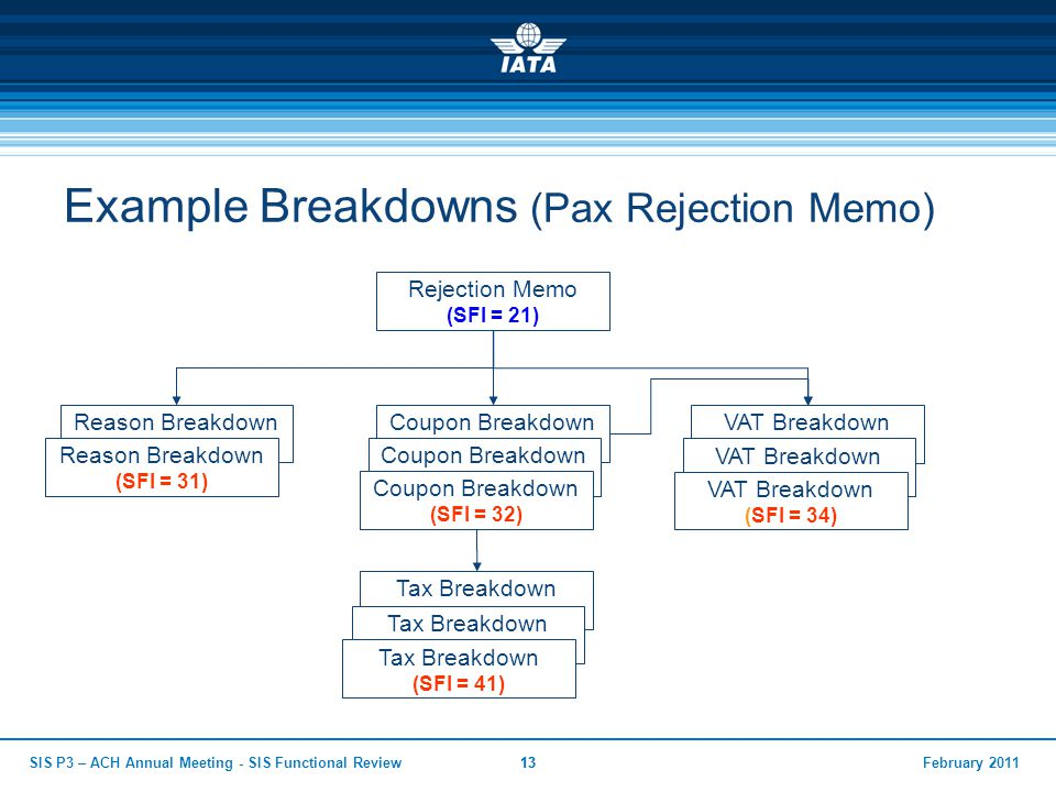 February 2011SIS P3 – ACH Annual Meeting - SIS Functional Review13 Example Breakdowns (Pax Rejection Memo) Rejection Memo (SFI = 21) Reason Breakdown