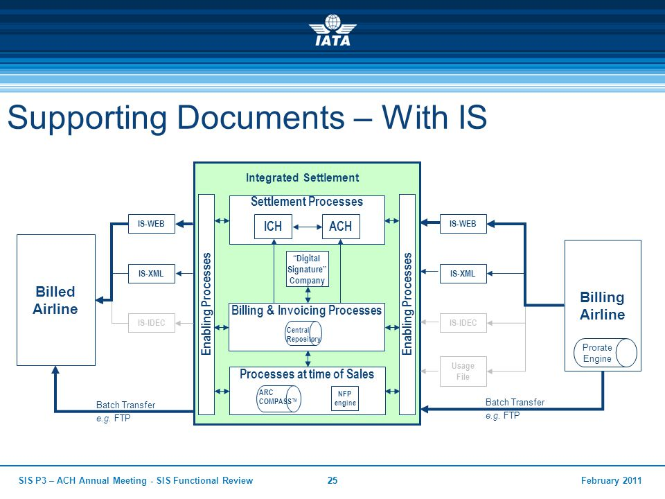 February 2011SIS P3 – ACH Annual Meeting - SIS Functional Review25 Supporting Documents – With IS Billed Airline Integrated Settlement Billing Airline